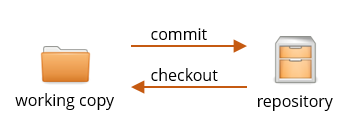 commit and checkout